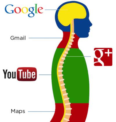 Perchè Google non chiuderà Google+ 6